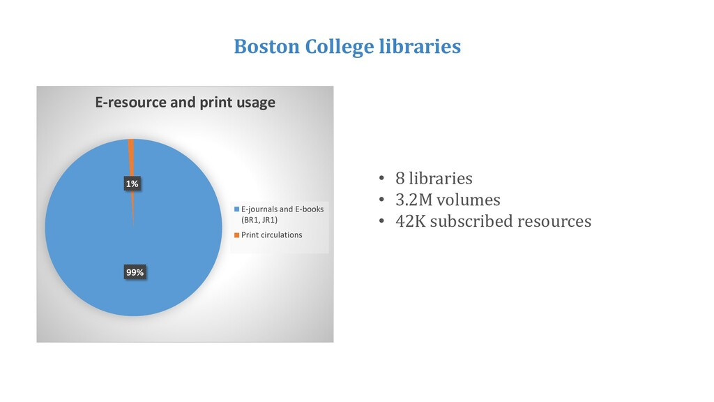 99% 1% E-resource and print usage E-journals an...