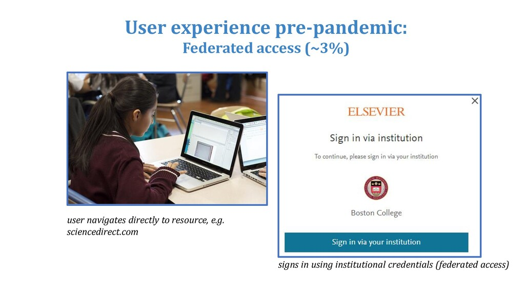 User experience pre-pandemic: Federated access ...