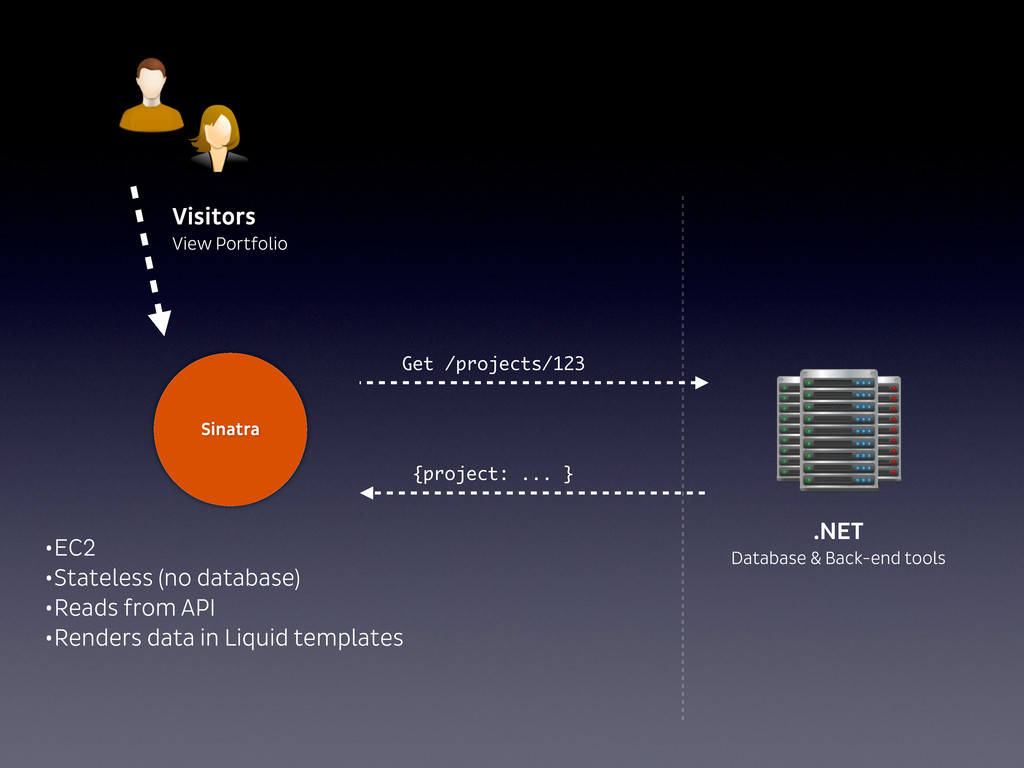 Visitors View Portfolio .NET Database & Back-en...