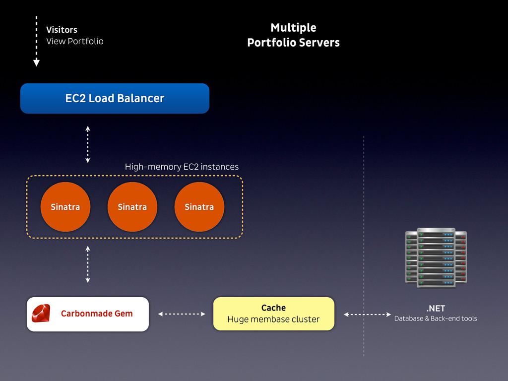 EC2 Load Balancer Visitors View Portfolio .NET ...