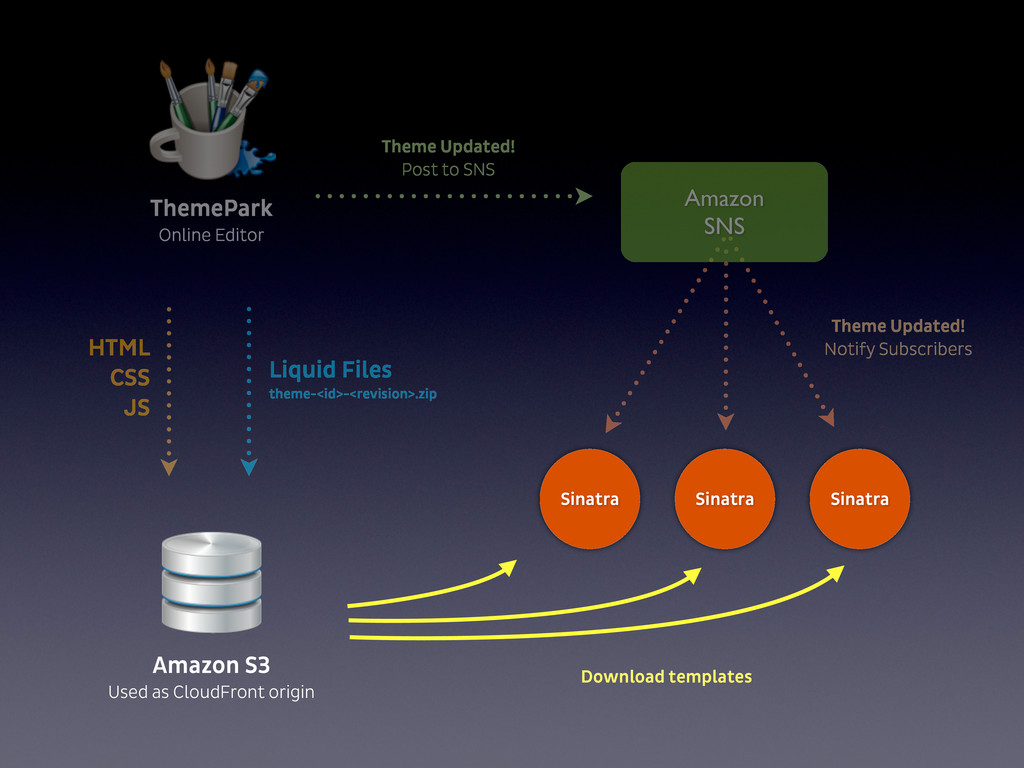 ThemePark Online Editor Amazon S3 Used as Cloud...