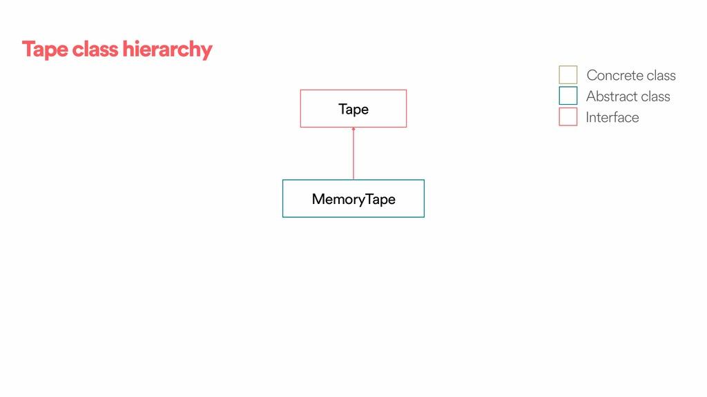 Tape class hierarchy Tape MemoryTape Concrete c...