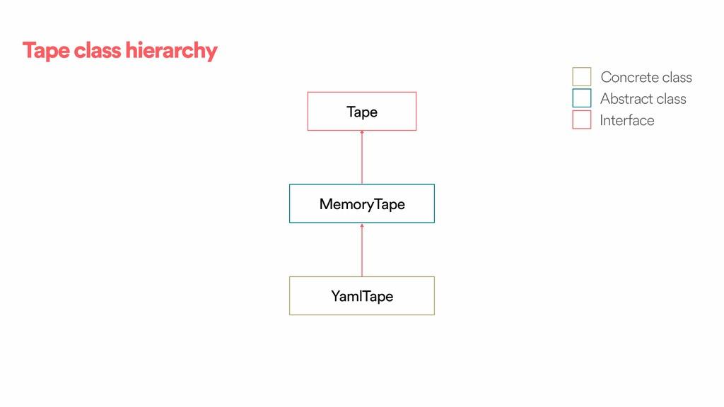 Tape class hierarchy Tape MemoryTape YamlTape C...