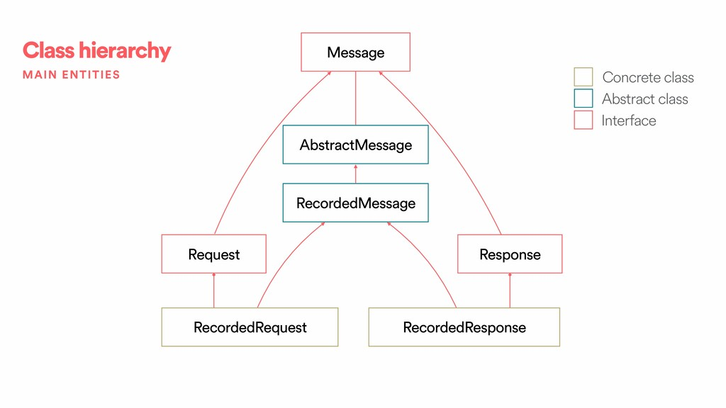 Class hierarchy Message Request Response Record...