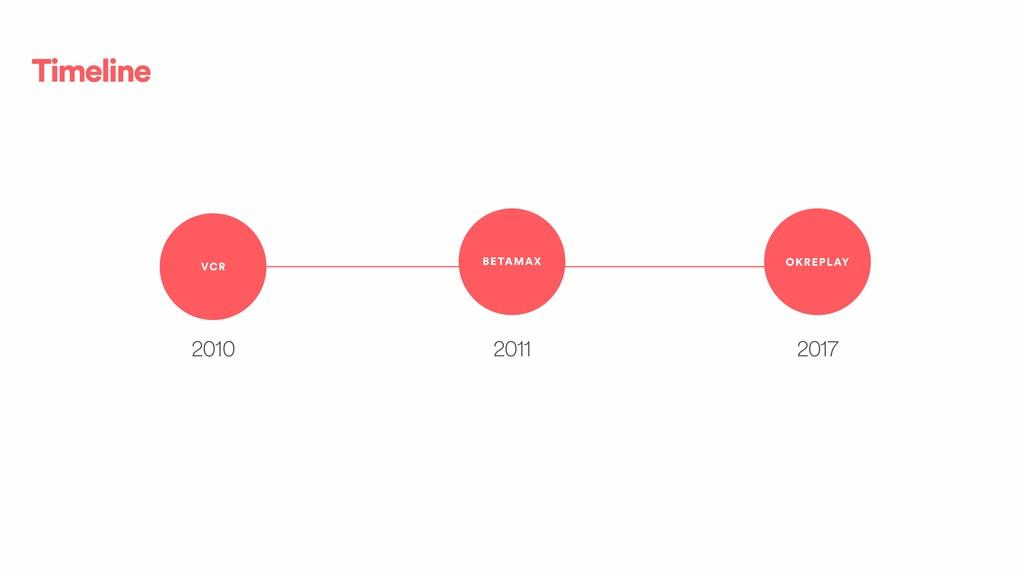 Timeline VCR BETAMAX OKREPLAY 2010 2011 2017