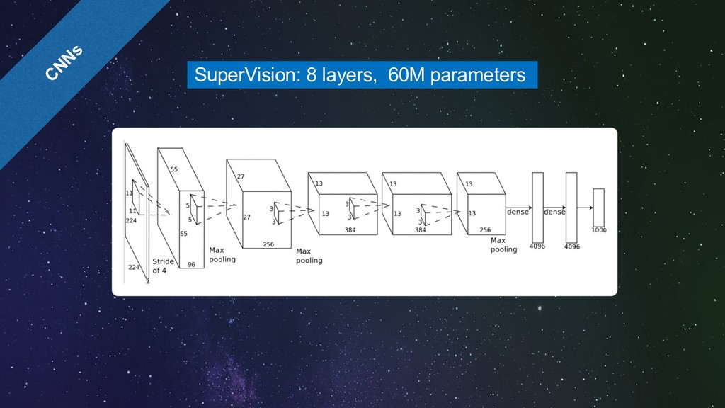 CNNs SuperVision: 8 layers, 60M parameters 0