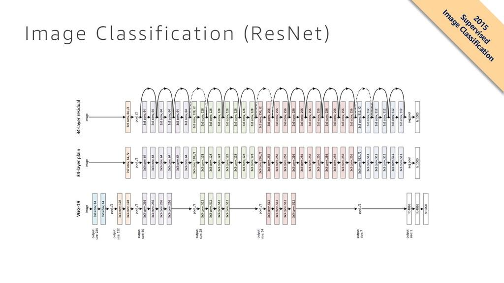 Image Classification (ResNet) 2015 Supervised I...