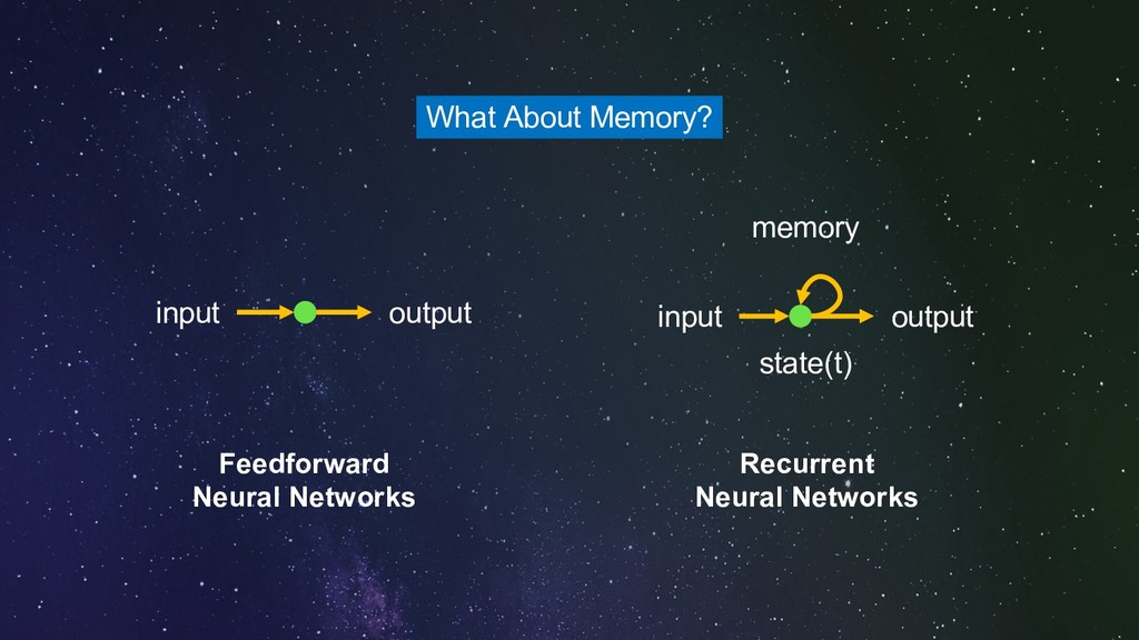 output input output input state(t) memory Feedf...