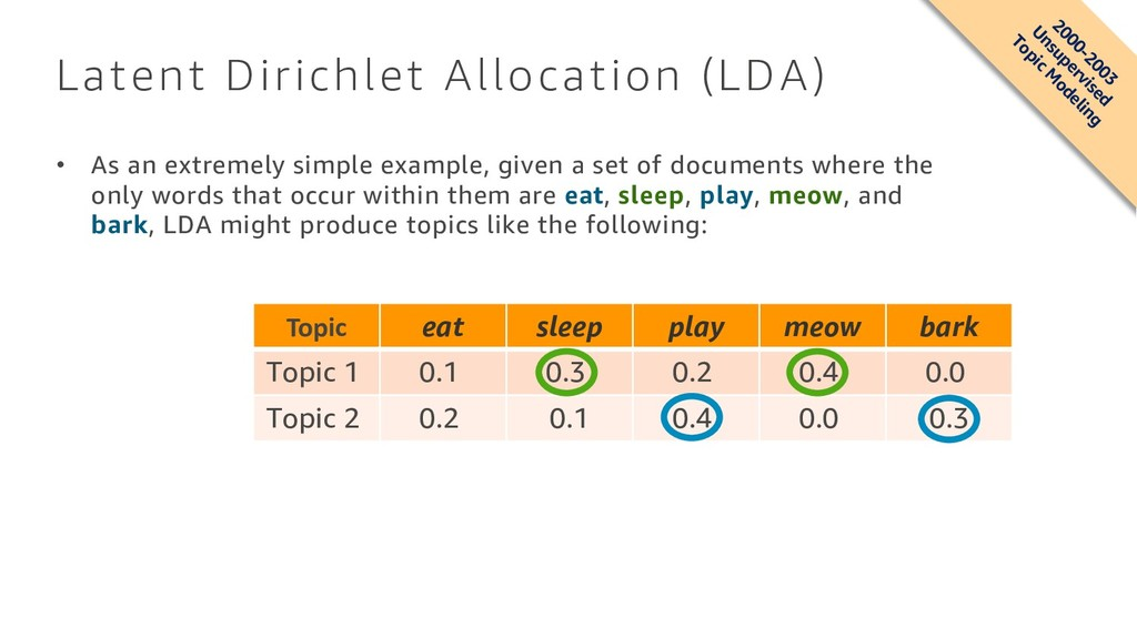 Latent Dirichlet Allocation (LDA) • As an extre...