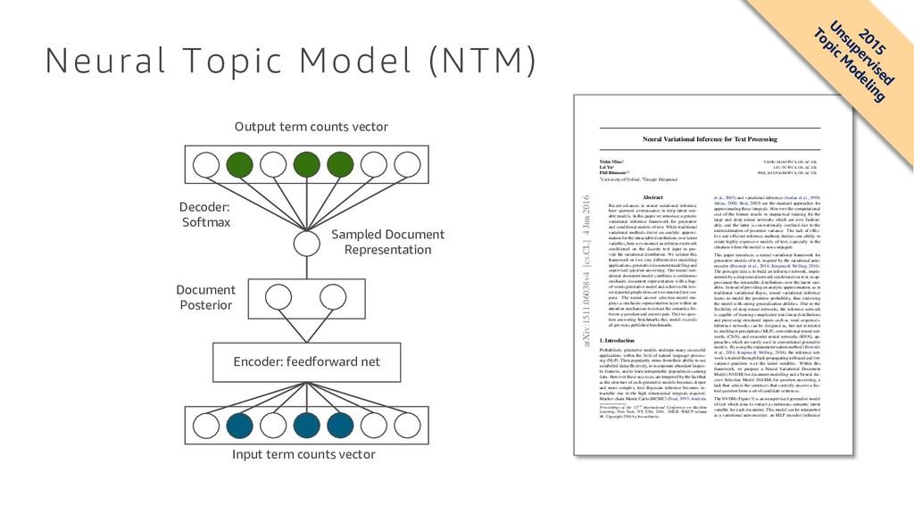 Neural Topic Model (NTM) Encoder: feedforward n...