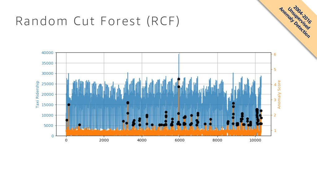 Random Cut Forest (RCF) 2004-2016 Unsupervised ...