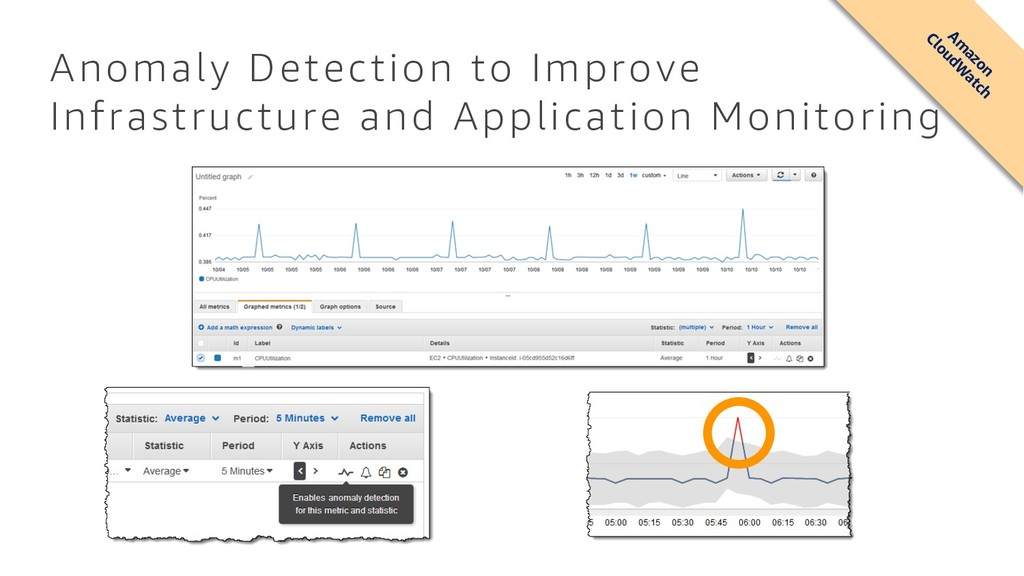 Anomaly Detection to Improve Infrastructure and...