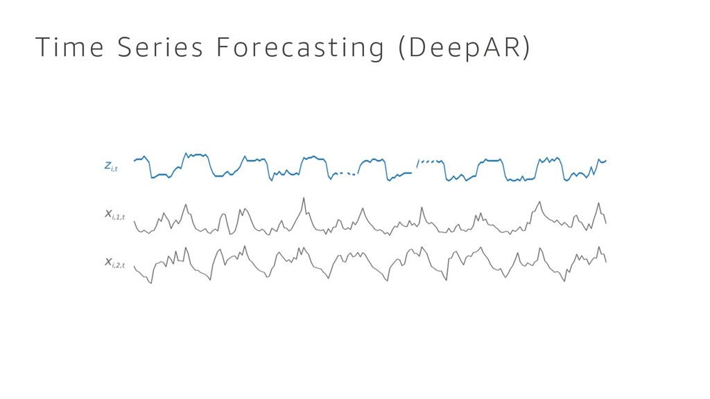 Time Series Forecasting (DeepAR)