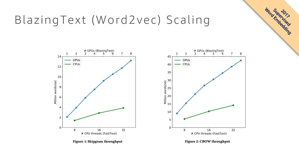 BlazingText (Word2vec) Scaling 2017 Supervised ...