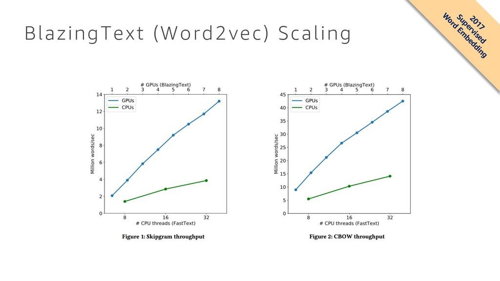 BlazingText (Word2vec) Scaling 2017 Supervised ...