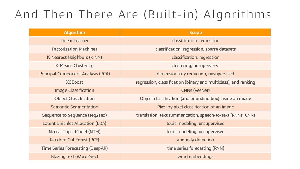 And Then There Are (Built-in) Algorithms Algori...
