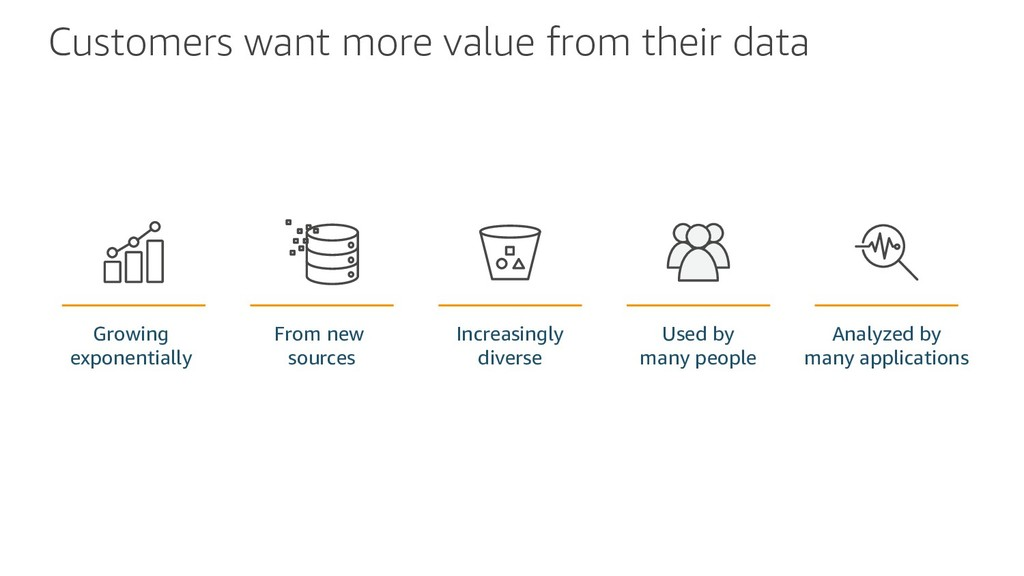 Customers want more value from their data Growi...
