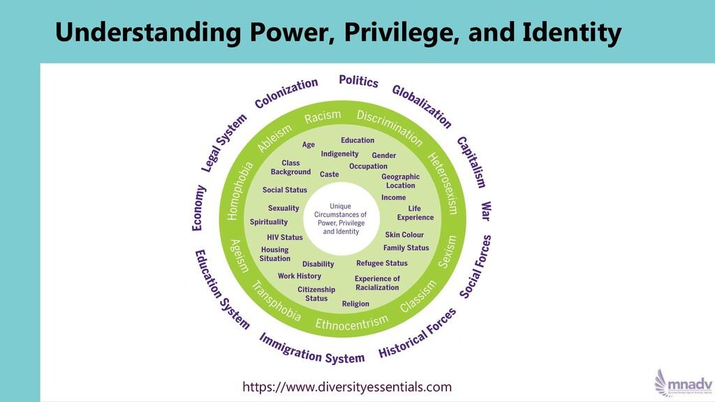 Understanding Power, Privilege, and Identity ht...