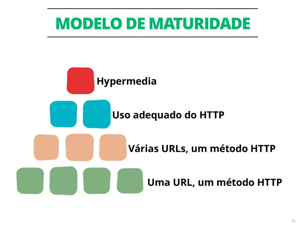 MODELO DE MATURIDADE 18 Uma URL, um método HTTP...