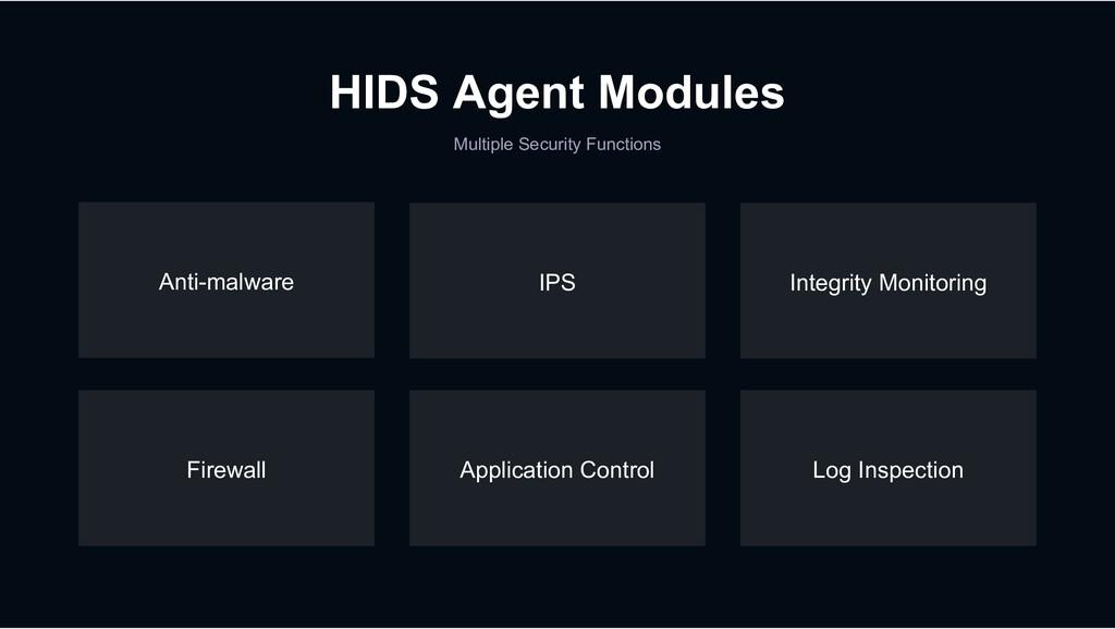 Log Inspection IPS Application Control Firewall...