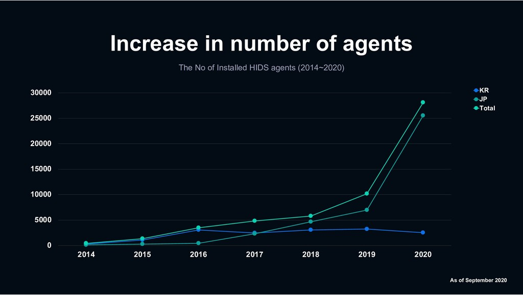 Increase in number of agents The No of Installe...