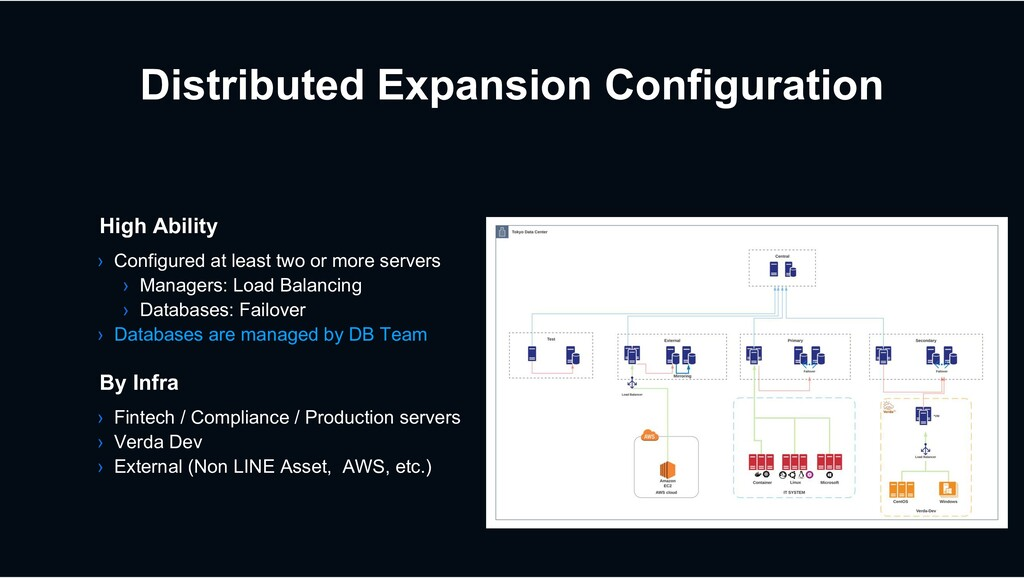 Distributed Expansion Configuration › Fintech /...