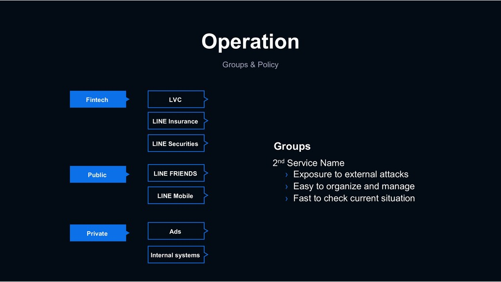 Operation Groups & Policy Fintech Private Publi...