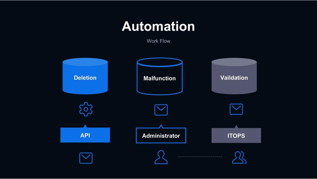 Automation Work Flow Deletion Malfunction Vaild...