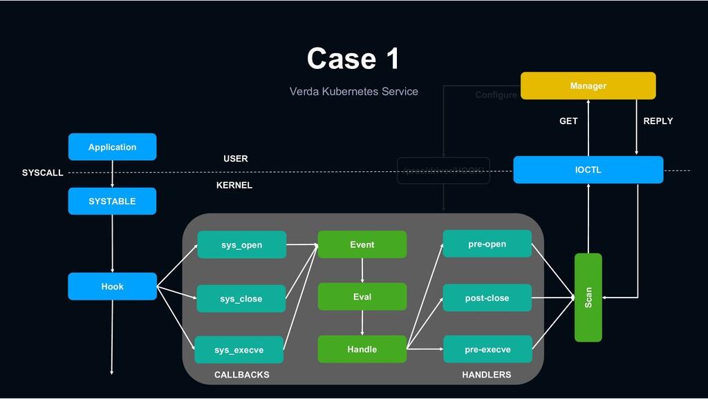 Verda Kubernetes Service Case 1 Application USE...