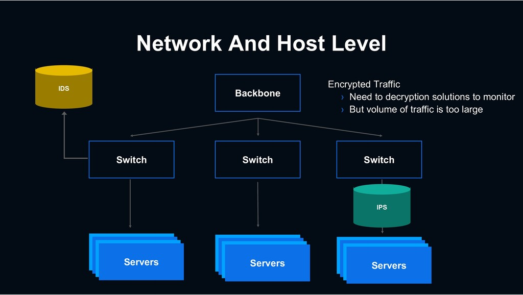 Network And Host Level Switch Switch Switch Bac...