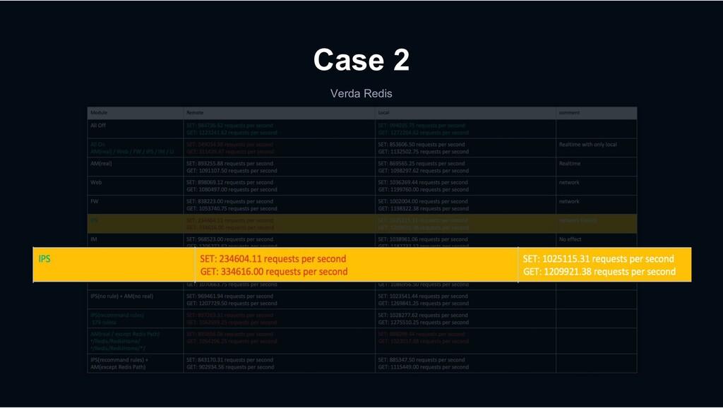 Verda Redis Case 2