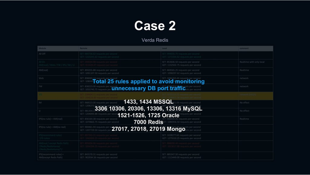 Verda Redis Case 2 Total 25 rules applied to av...