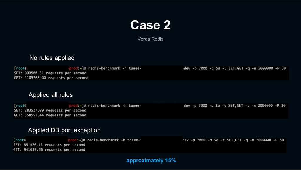Verda Redis Case 2 No rules applied Applied all...