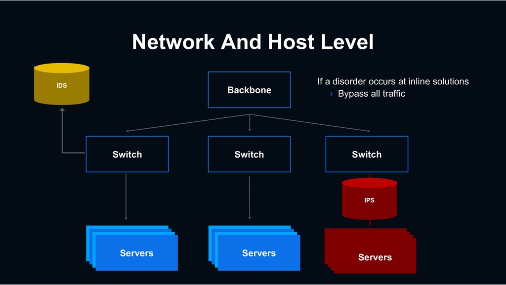 Network And Host Level Servers Switch Switch Sw...