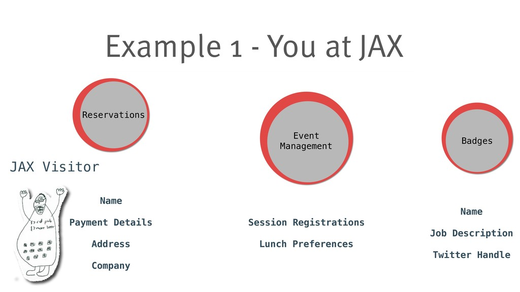 Example 1 - You at JAX Reservations Event Mana...