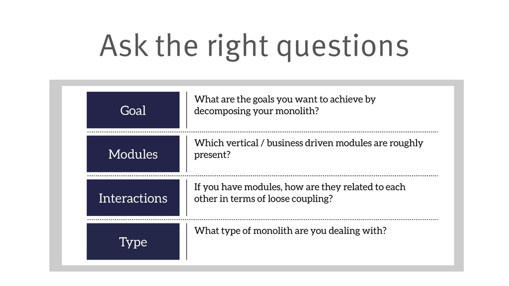 Ask the right questions Goal What are the goals...