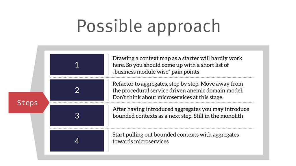 Possible approach Steps 1 Drawing a context map...