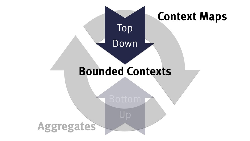 Top Down Bottom Up Bounded Contexts Context Map...