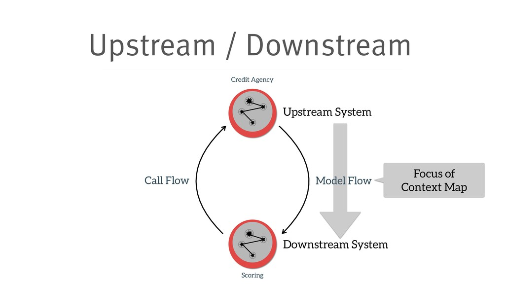 Upstream / Downstream Credit Agency Scoring Cal...