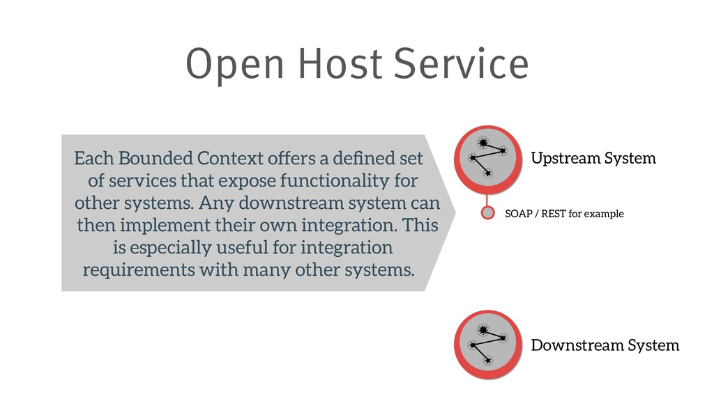 Open Host Service Upstream System Downstream Sy...