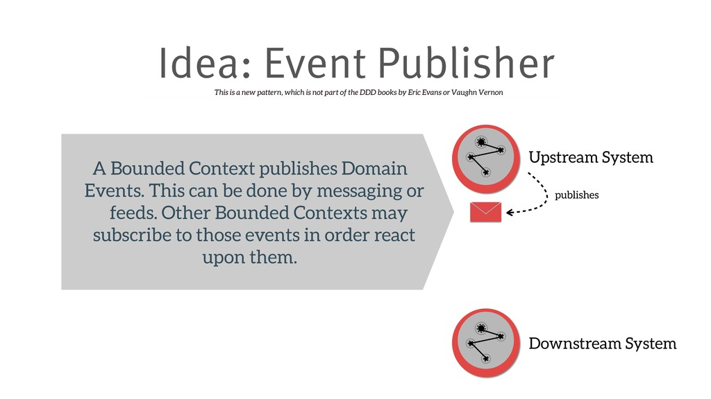 Idea: Event Publisher Upstream System Downstrea...