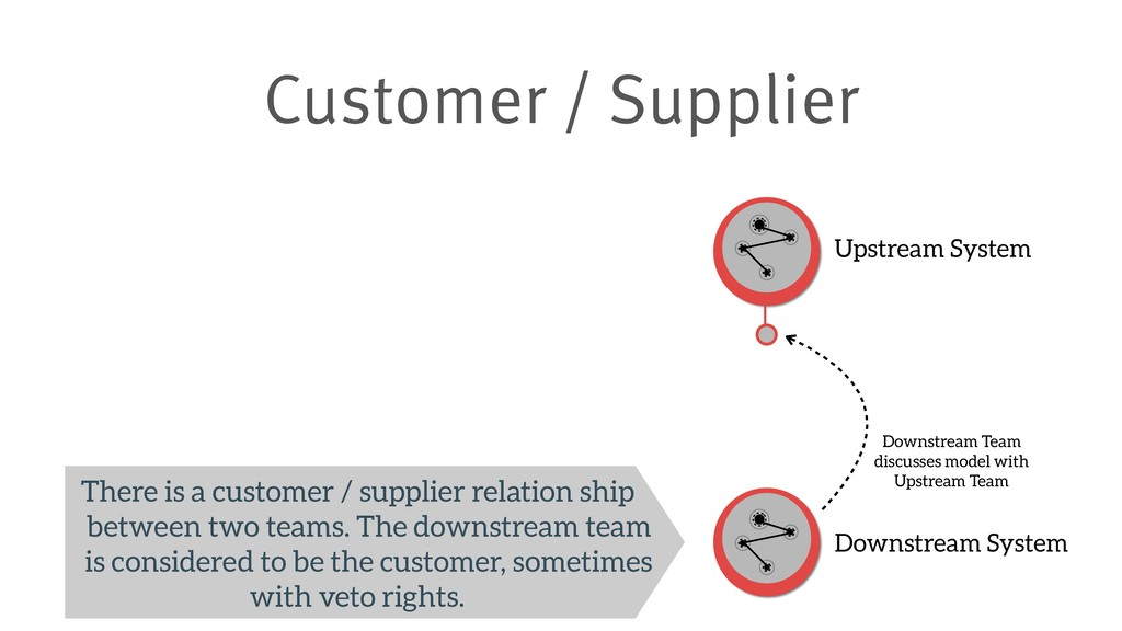 Customer / Supplier Upstream System Downstream ...