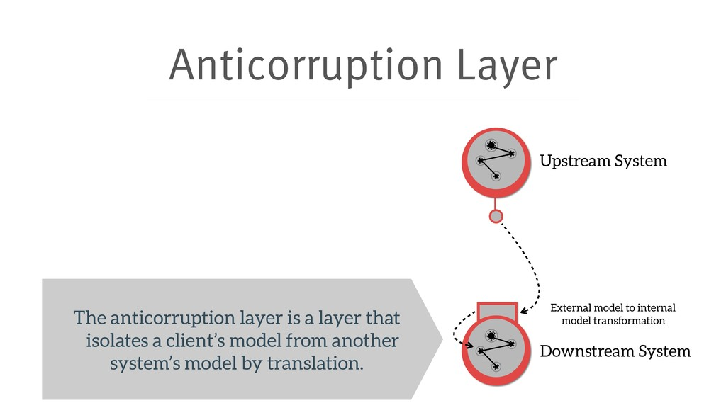 Anticorruption Layer Upstream System Downstream...