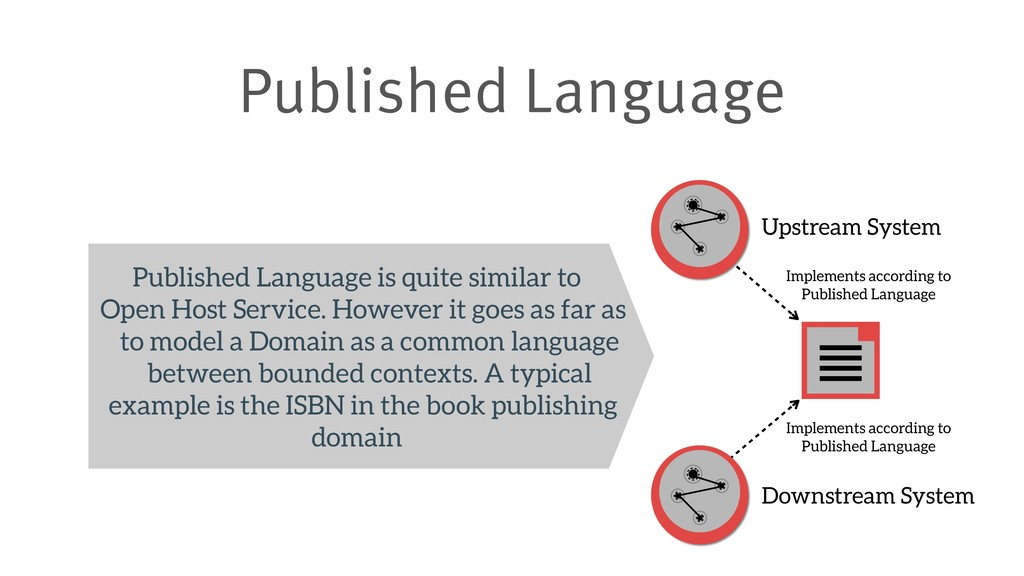 Published Language Upstream System Downstream S...