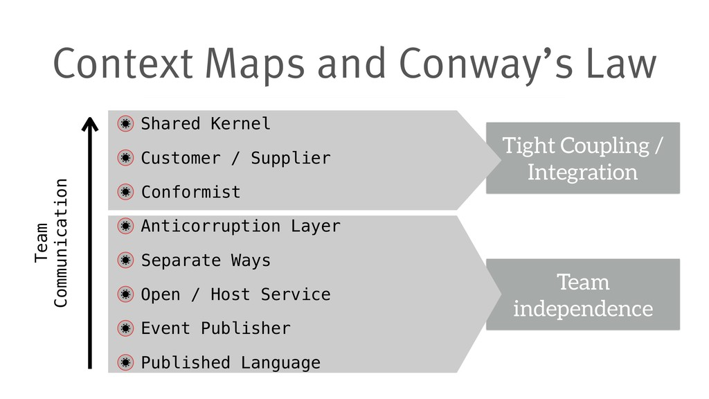 Context Maps and Conway's Law Team independence...