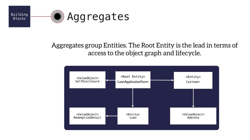 Building Blocks Aggregates <ValueObject> SelfD...
