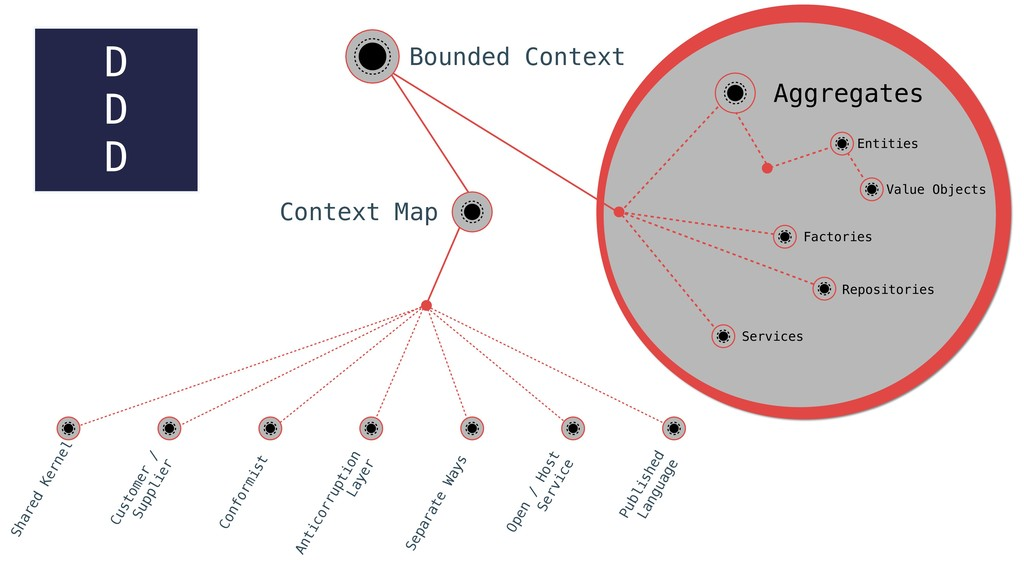 Bounded Context Context Map Shared Kernel Custo...