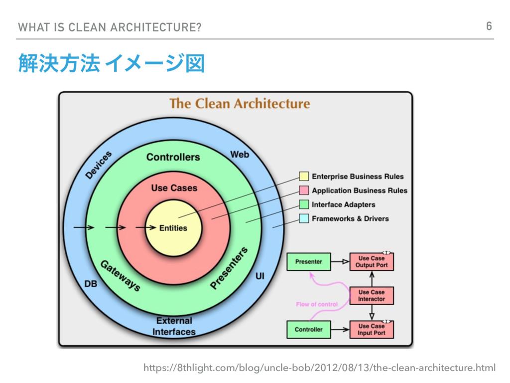 WHAT IS CLEAN ARCHITECTURE? ղܾํ๏ Πϝʔδਤ https://...