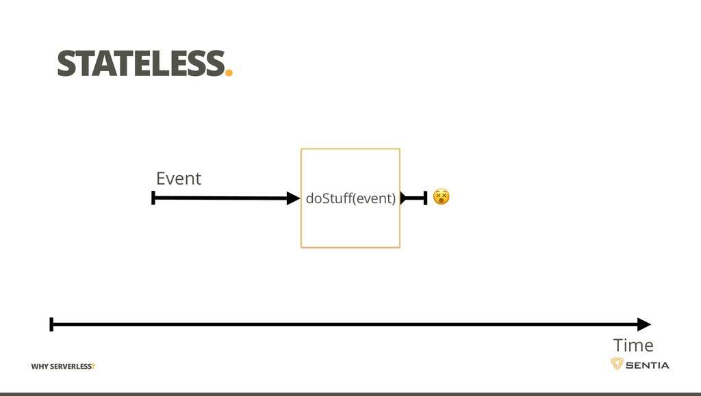 STATELESS. Event doStuff(event) Time  WHY SERVE...