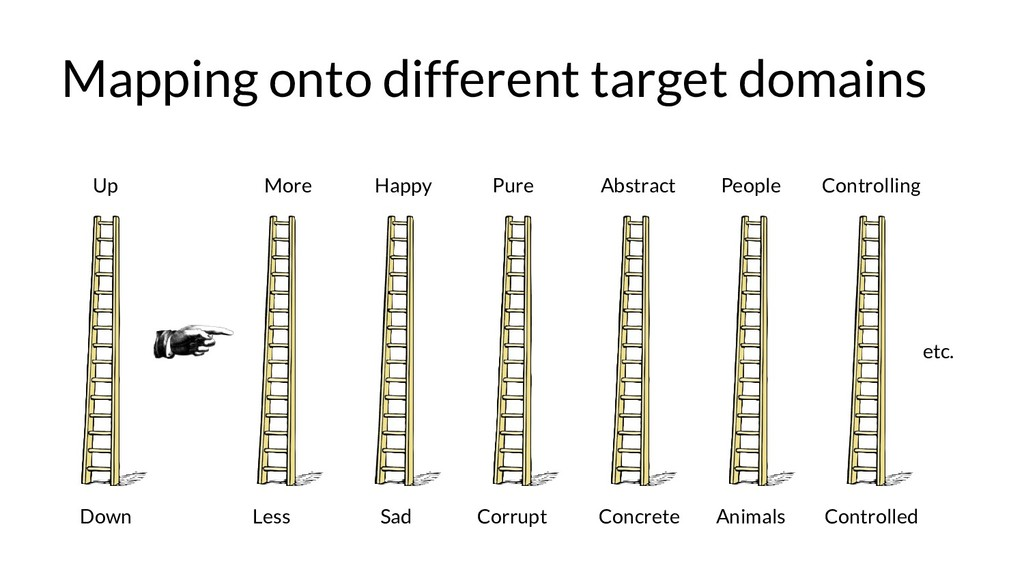 Mapping onto different target domains Up Down e...